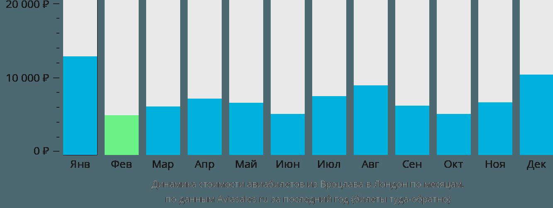 Динамика стоимости авиабилетов из Вроцлава в Лондон по месяцам