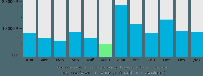 Динамика стоимости авиабилетов из Вроцлава в Львов по месяцам