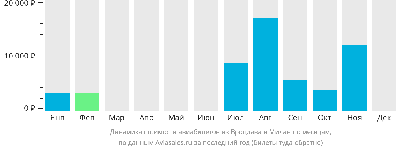 Динамика стоимости авиабилетов из Вроцлава в Милан по месяцам