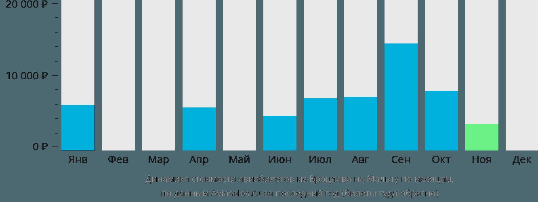 Динамика стоимости авиабилетов из Вроцлава на Мальту по месяцам