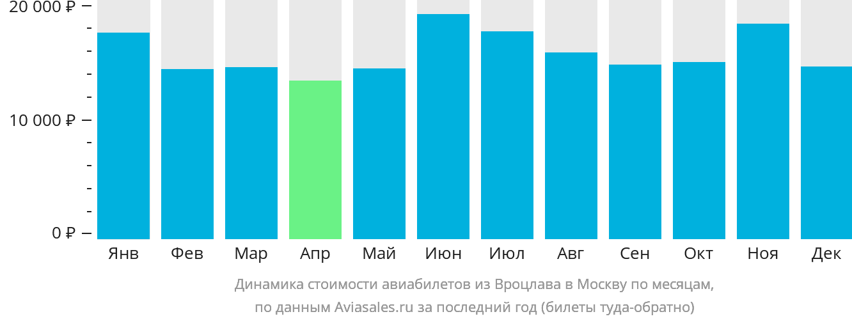 Динамика стоимости авиабилетов из Вроцлава в Москву по месяцам