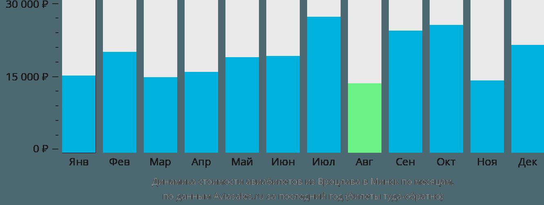 Динамика стоимости авиабилетов из Вроцлава в Минск по месяцам