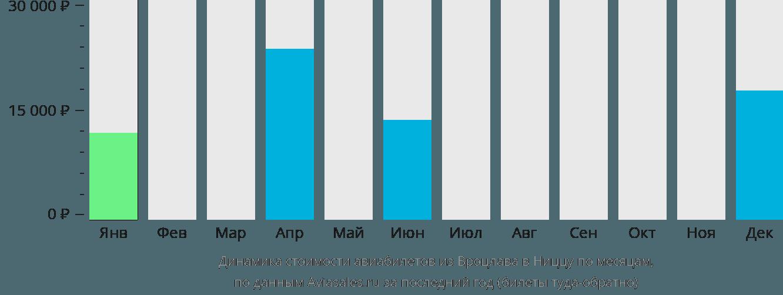 Динамика стоимости авиабилетов из Вроцлава в Ниццу по месяцам