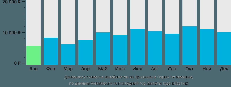 Динамика стоимости авиабилетов из Вроцлава в Париж по месяцам