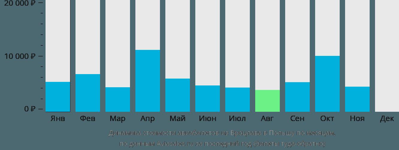 Динамика стоимости авиабилетов из Вроцлава в Польшу по месяцам