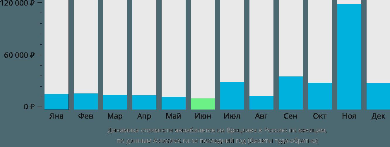 Динамика стоимости авиабилетов из Вроцлава в Россию по месяцам