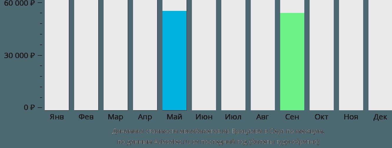 Динамика стоимости авиабилетов из Вроцлава в Сеул по месяцам