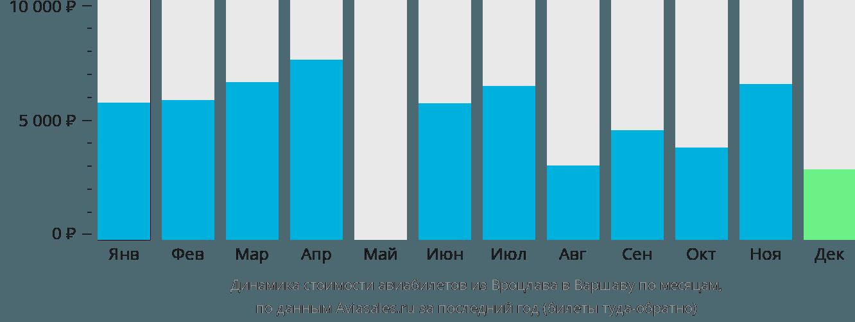 Динамика стоимости авиабилетов из Вроцлава в Варшаву по месяцам