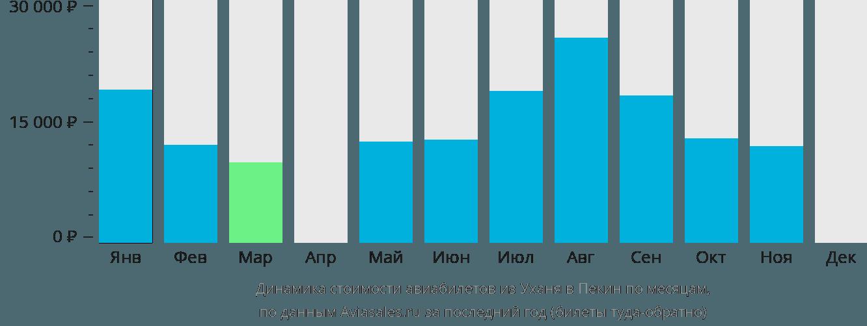 Динамика стоимости авиабилетов из Уханя в Пекин по месяцам