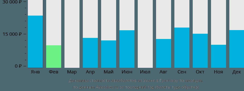 Динамика стоимости авиабилетов из Уханя в Гуанчжоу по месяцам