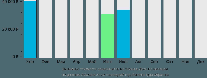 Динамика стоимости авиабилетов из Уханя в Дели по месяцам