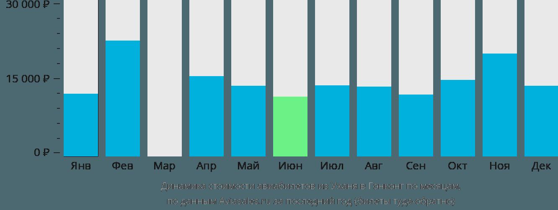 Динамика стоимости авиабилетов из Уханя в Гонконг по месяцам
