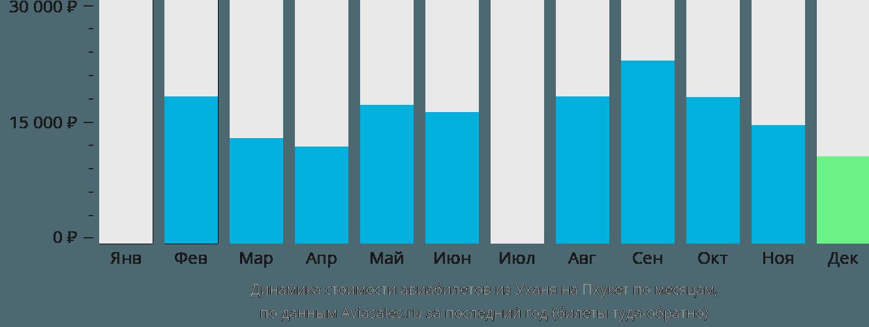 Динамика стоимости авиабилетов из Уханя на Пхукет по месяцам