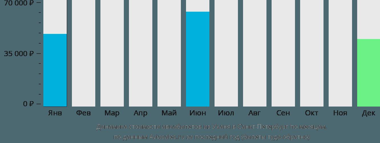 Динамика стоимости авиабилетов из Уханя в Санкт-Петербург по месяцам
