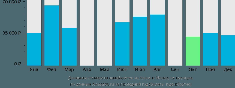 Динамика стоимости авиабилетов из Уханя в Москву по месяцам
