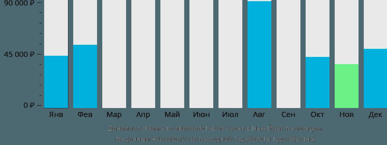 Динамика стоимости авиабилетов из Уханя в Нью-Йорк по месяцам