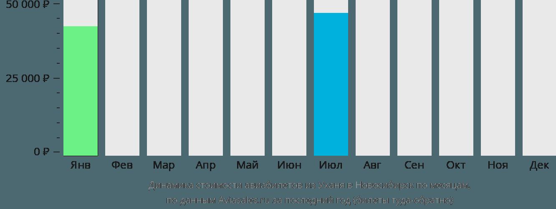 Динамика стоимости авиабилетов из Уханя в Новосибирск по месяцам