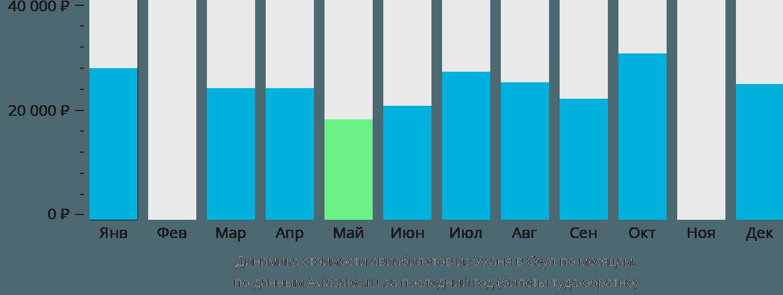 Динамика стоимости авиабилетов из Уханя в Сеул по месяцам