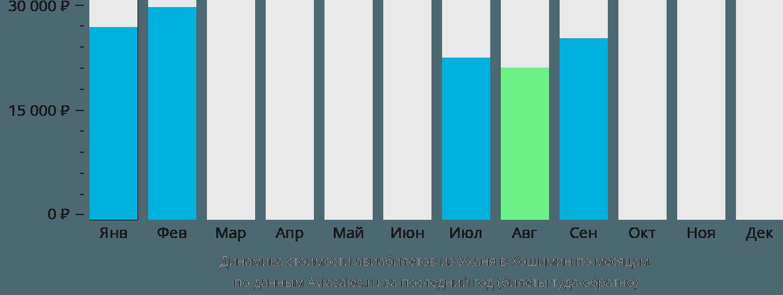 Динамика стоимости авиабилетов из Уханя в Хошимин по месяцам