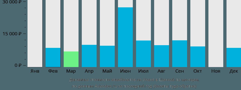 Динамика стоимости авиабилетов из Уханя в Шанхай по месяцам