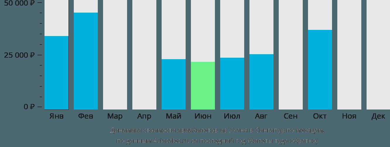 Динамика стоимости авиабилетов из Уханя в Сингапур по месяцам