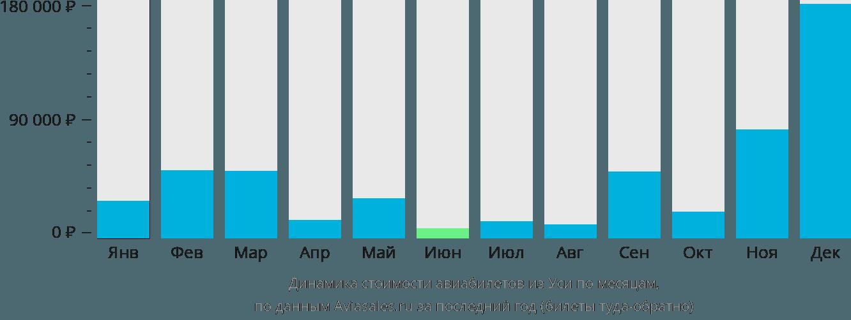 Динамика стоимости авиабилетов из Уси по месяцам