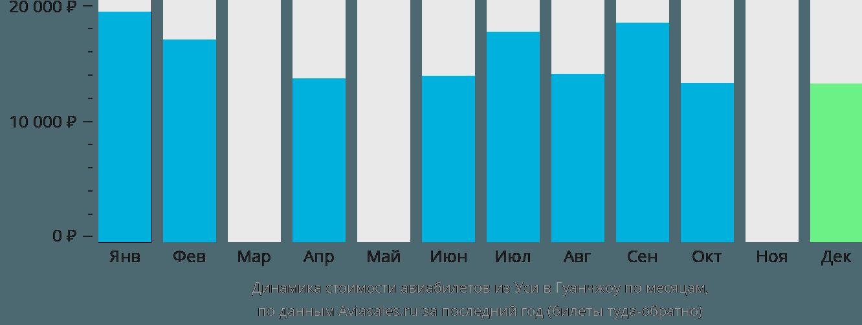 Динамика стоимости авиабилетов из Уси в Гуанчжоу по месяцам