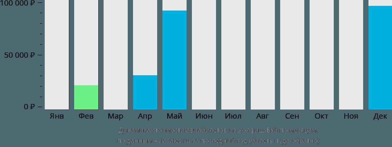 Динамика стоимости авиабилетов из Уолфиш-Бея по месяцам