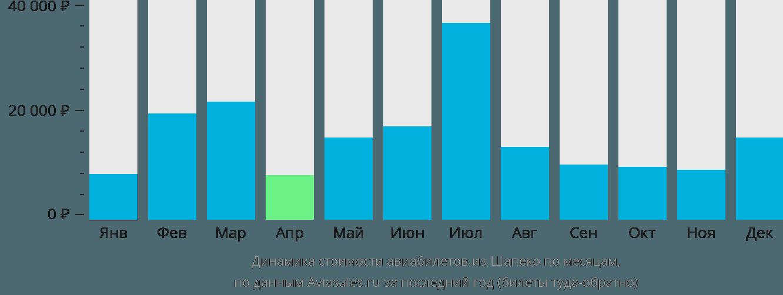 Динамика стоимости авиабилетов из Шапеко по месяцам