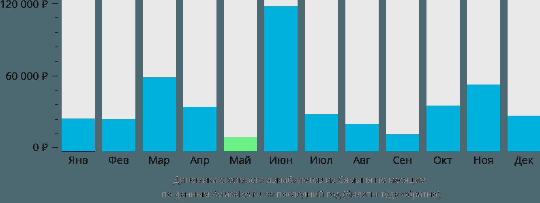 Динамика стоимости авиабилетов из Сямыня по месяцам