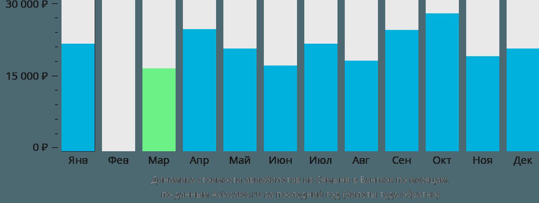 Динамика стоимости авиабилетов из Сямыня в Бангкок по месяцам