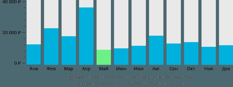 Динамика стоимости авиабилетов из Сямыня в Китай по месяцам