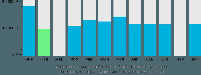 Динамика стоимости авиабилетов из Сямыня в Гонконг по месяцам