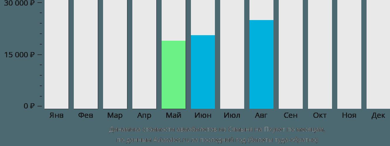 Динамика стоимости авиабилетов из Сямыня на Пхукет по месяцам