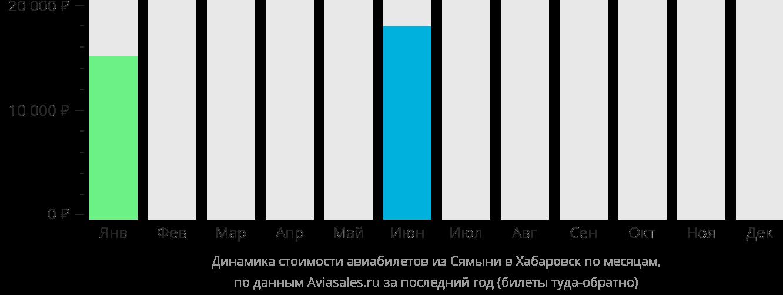 Динамика стоимости авиабилетов из Сямыня в Хабаровск по месяцам