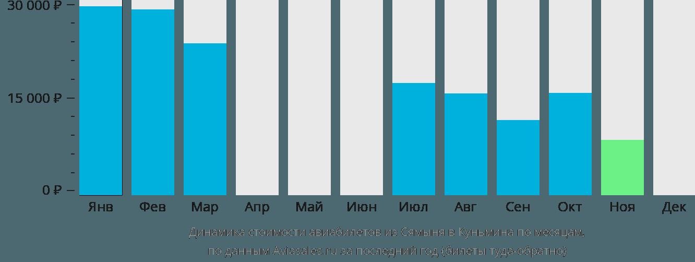 Динамика стоимости авиабилетов из Сямыня в Куньмина по месяцам