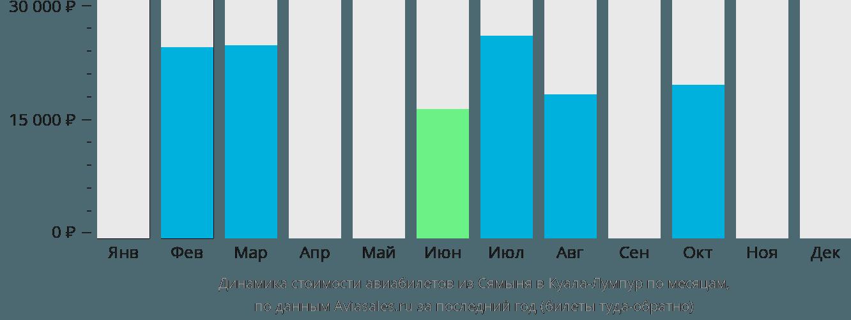 Динамика стоимости авиабилетов из Сямыня в Куала-Лумпур по месяцам