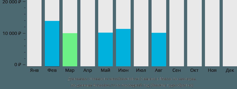 Динамика стоимости авиабилетов из Сямыня в Макао по месяцам