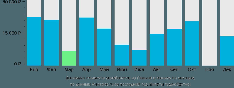 Динамика стоимости авиабилетов из Сямыня в Манилу по месяцам