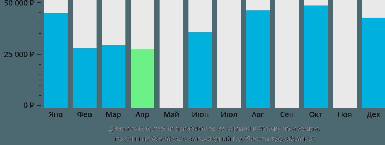 Динамика стоимости авиабилетов из Сямыня в Москву по месяцам