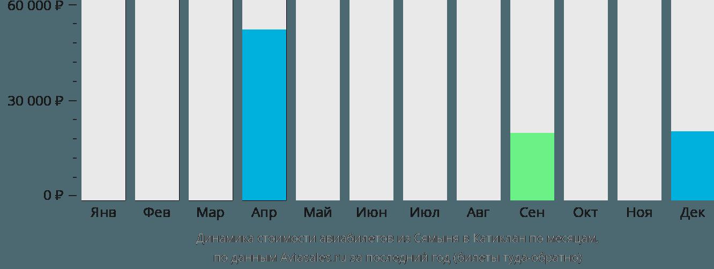 Динамика стоимости авиабилетов из Сямыня в Катиклан по месяцам