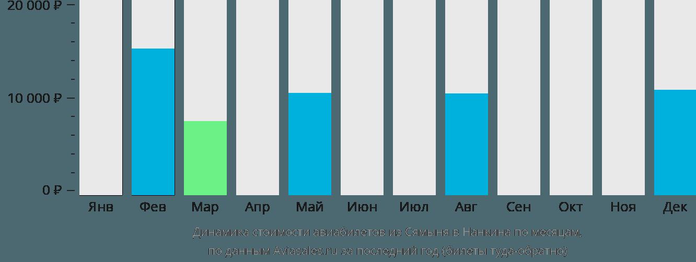 Динамика стоимости авиабилетов из Сямыня в Нанкина по месяцам
