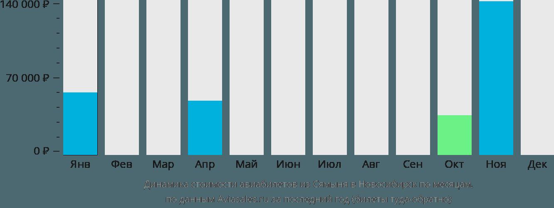 Динамика стоимости авиабилетов из Сямыня в Новосибирск по месяцам