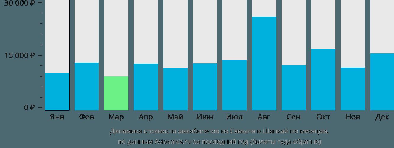 Динамика стоимости авиабилетов из Сямыня в Шанхай по месяцам