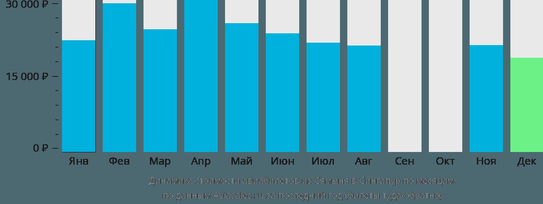 Динамика стоимости авиабилетов из Сямыня в Сингапур по месяцам
