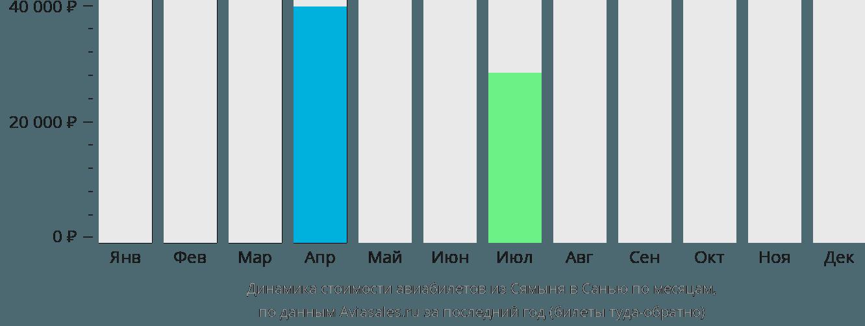 Динамика стоимости авиабилетов из Сямыня в Санью по месяцам