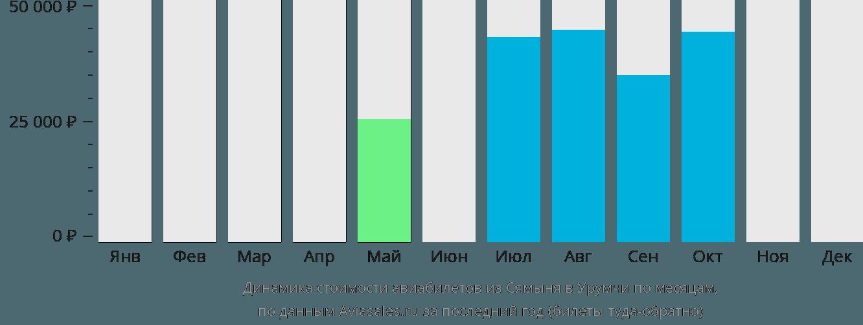 Динамика стоимости авиабилетов из Сямыня в Урумчи по месяцам