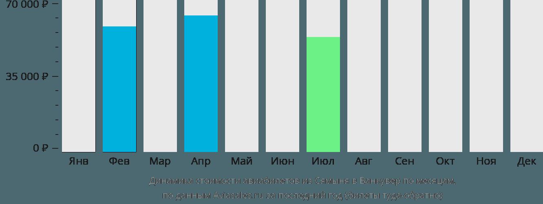 Динамика стоимости авиабилетов из Сямыня в Ванкувер по месяцам