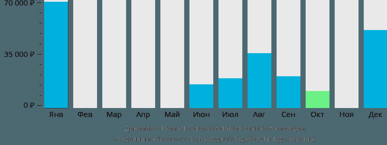 Динамика стоимости авиабилетов из Синина по месяцам