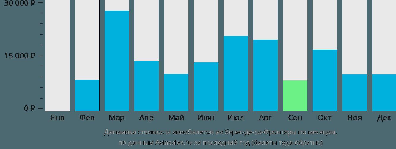 Динамика стоимости авиабилетов из Херес-де-ла-Фронтеры по месяцам